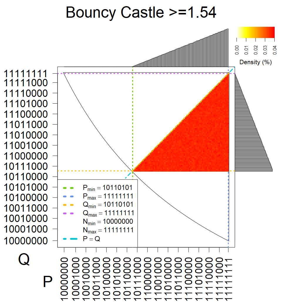 Bouncy Castle >=1.54 - Heatmap