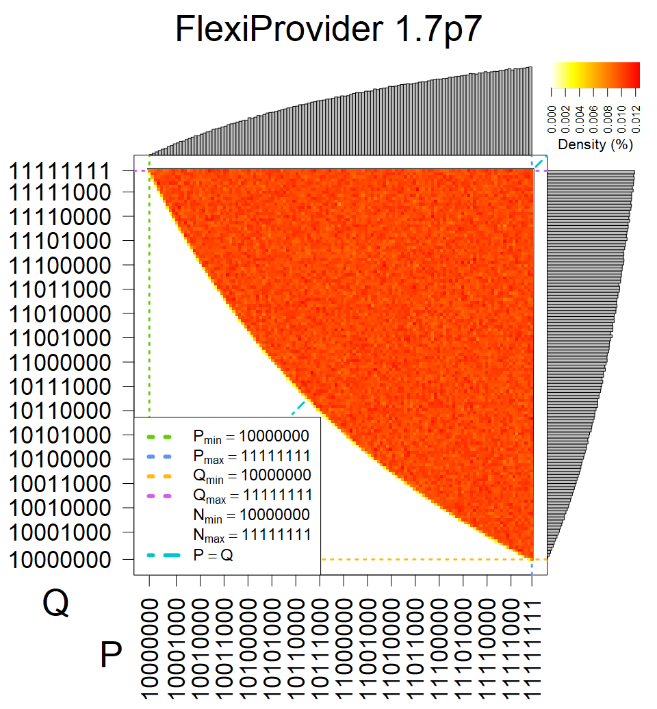 FlexiProvider - Heatmap