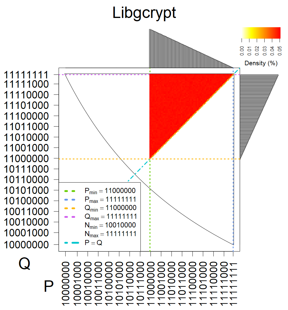 Libgcrypt - Heatmap