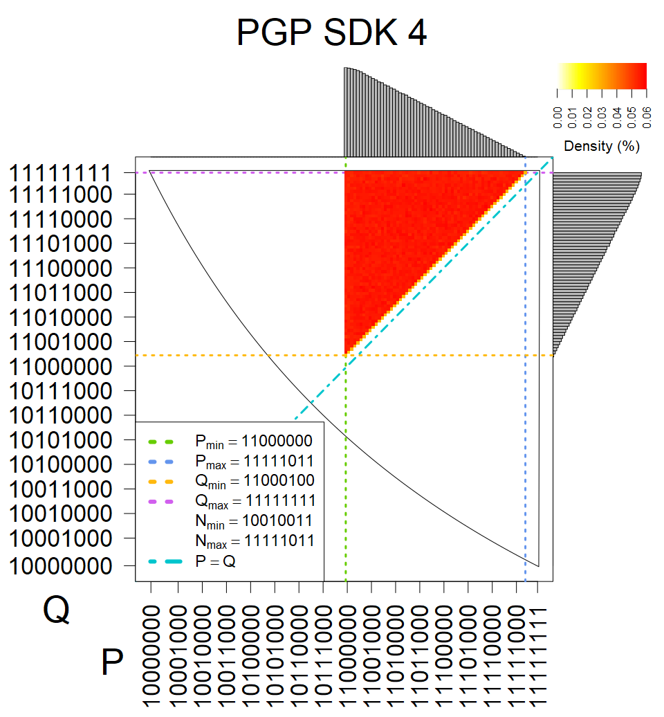 PGP SDK 4 - Heatmap