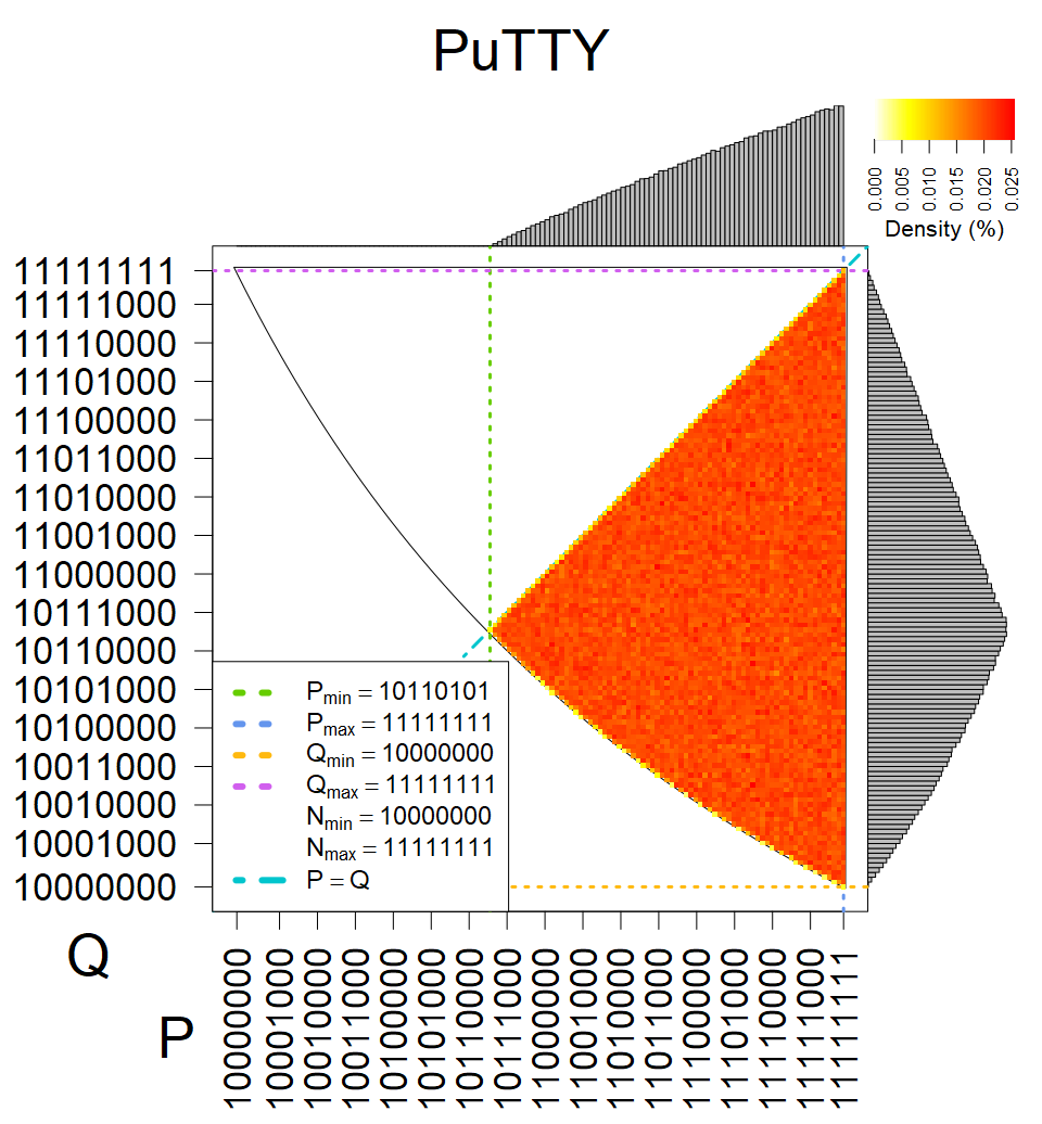 PuTTY - Heatmap