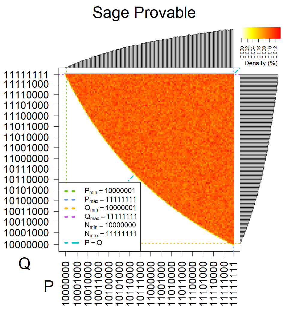 Sage Provable - Heatmap