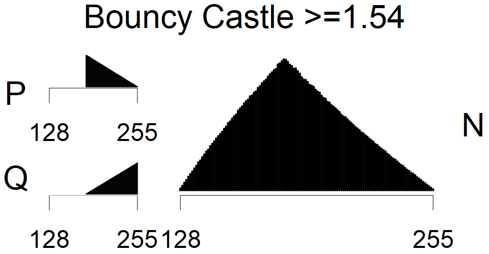 Bouncy Castle >=1.54 - MSB Histogram