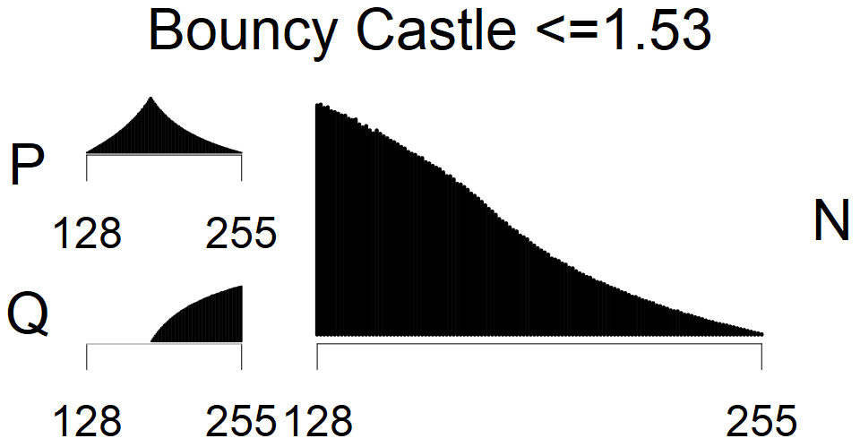 Bouncy Castle <=1.53 - MSB Histogram