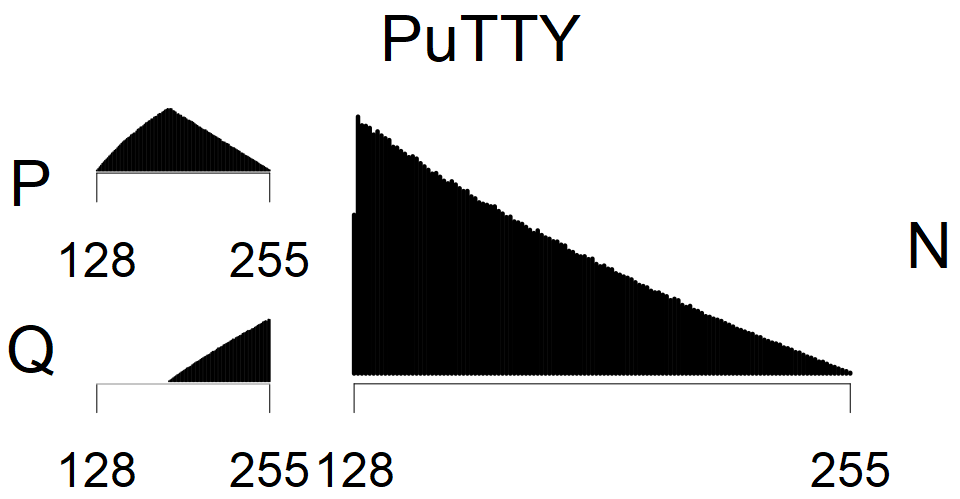 PuTTY - MSB Histogram