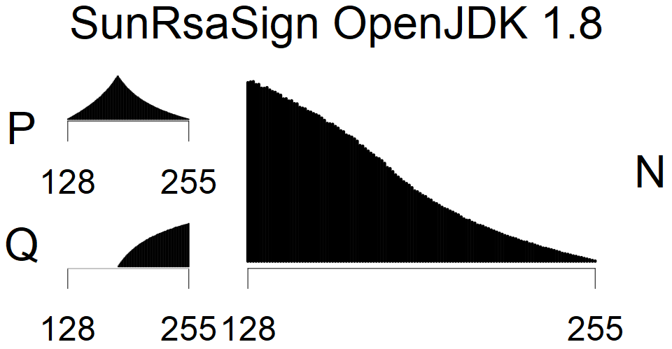 SunRsaSign - MSB Histogram