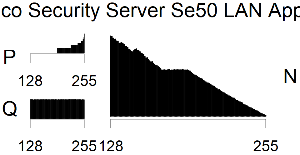 Utimaco Security Server Se50 - MSB Histogram